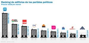 Ranking de edificios por partidos políticos