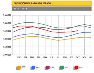 datos de paro en octubre 2014
