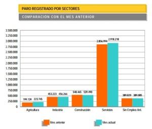datos de paro por sectores